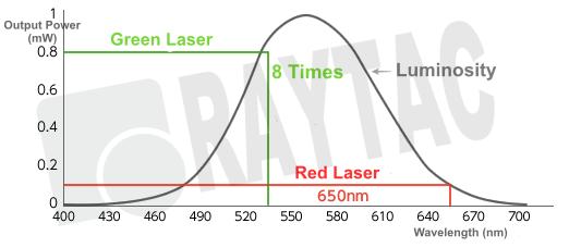 532nm – Ultra Low Power Green Laser Module